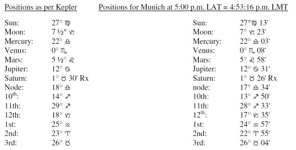 LocalApparentTime Positions per Kepler