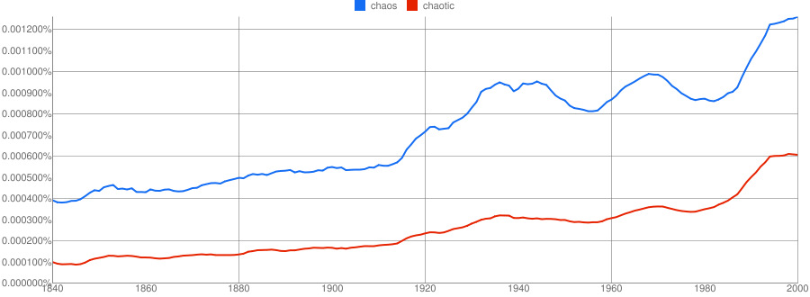 "Google NGram View of the usage of the words ""Chaos"" and ""Chaotic"" in publications since 1840"